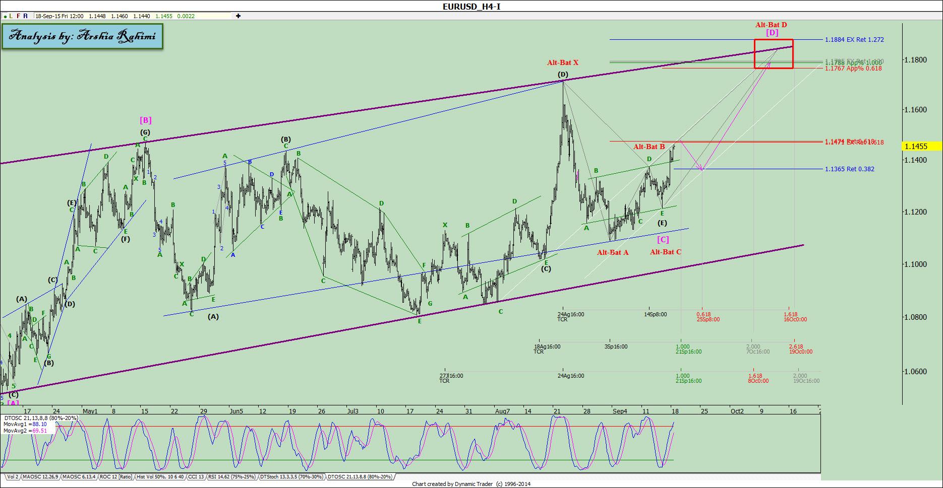 آنالیز نئوویو یورو دلار شماره ۵