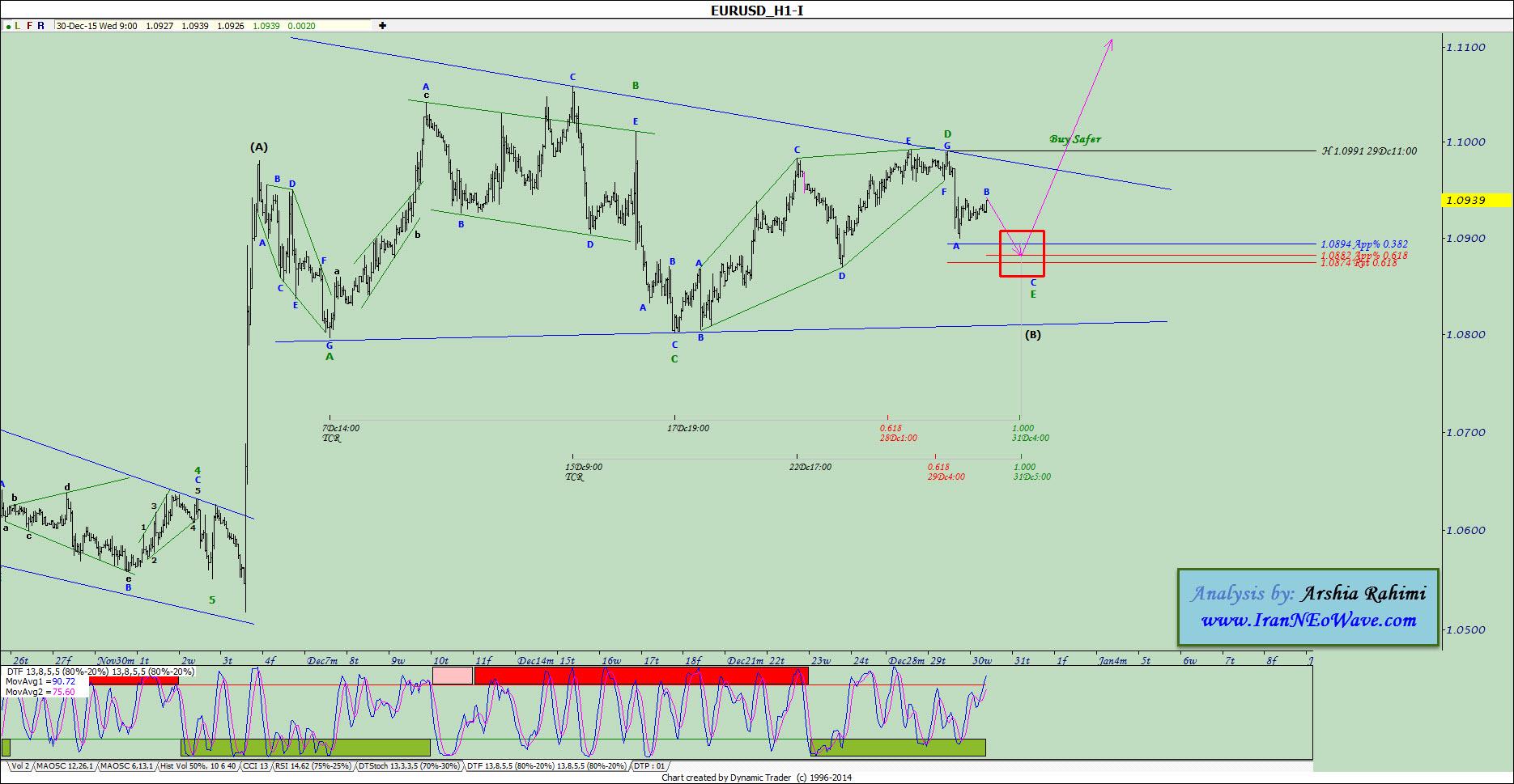 آنالیز نئوویو یورو دلار شماره ۱۳