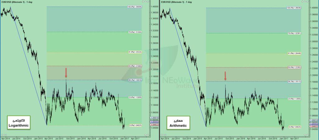 مقایسه درصد بازگشت یک موج در مقیاس حسابی و لگاریتمی در بازار فارکس