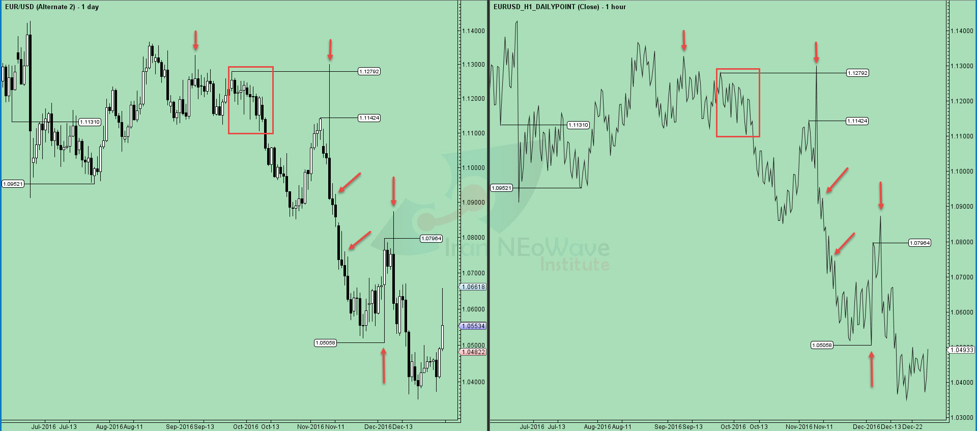 EURUSD – Candel Data vs Cash Data