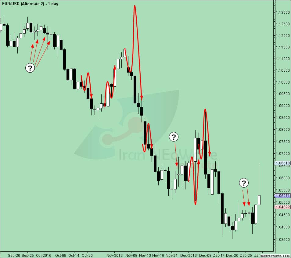 حرکت قیمت میان کندلها