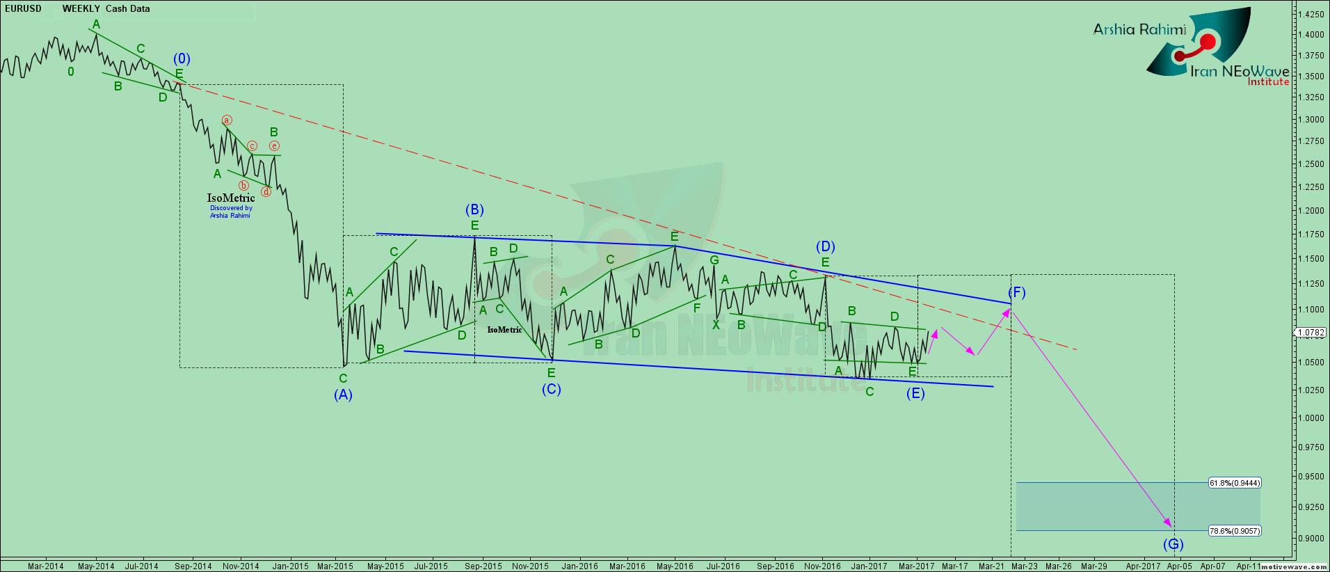 تحلیل یورو دلار شماره 20 به سبک نئوویو در کش دیتای هفتگی | EURUSD NEoWave Analysis 20