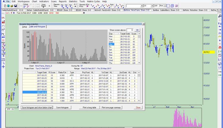 پنل گزارش DTP و هستوگرام DTP در زیر چارت در داینامیک تریدر
