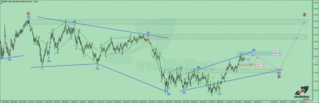 تحلیل یورو دلار شماره ۲۱ | موج شماری EURUSD به سبک نئوویو