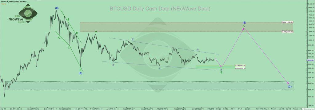 تحلیل بیت کوین شماره ۱ | موج شماری Bitcoin به سبک نئوویو