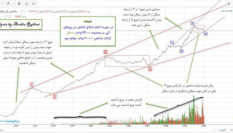 Tepix Analysis by Arshia Rahimi
