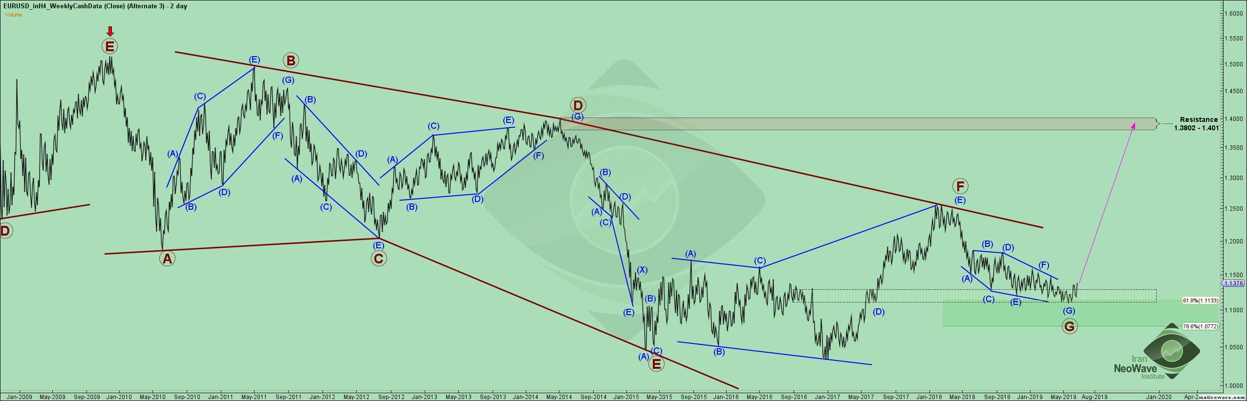 تحلیل یورو دلار شماره ۲۲ | موج شماری نئوویو چارت EURUSD | تایم فریم هفتگی