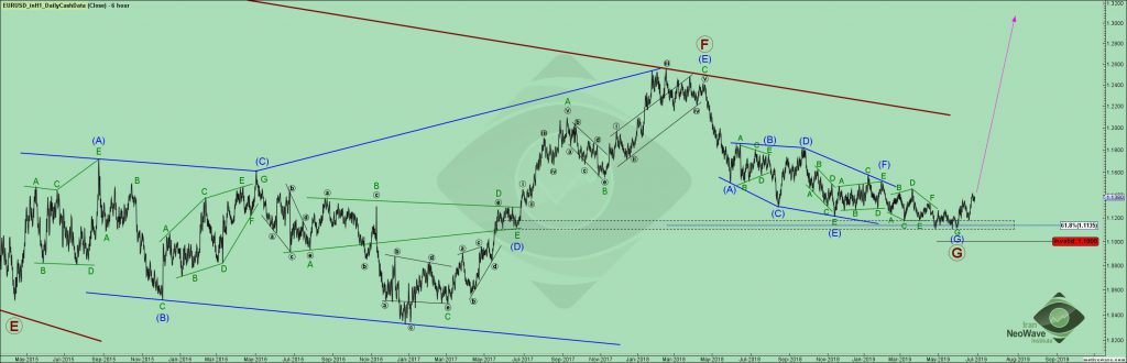 تحلیل یورو دلار شماره ۲۲ | موج شماری نئوویو چارت EURUSD | تایم فریم روزانه