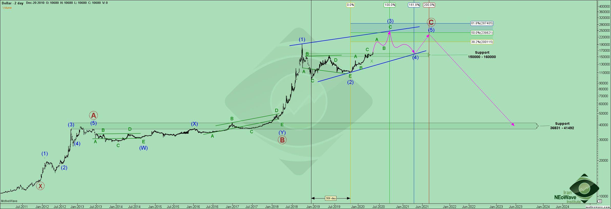 تحلیل دلار به ریال شماره ۸ | موج شماری نئوویو USDIRR