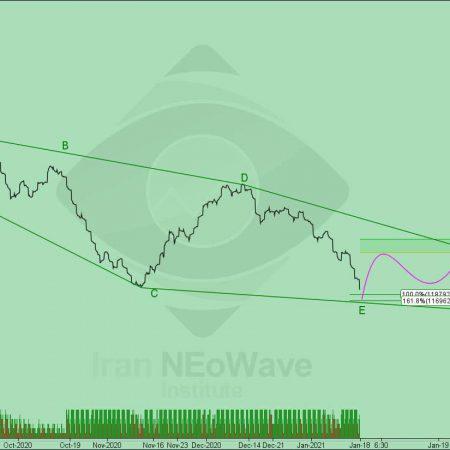 Tepix NEoWave Analysis 34-2   Hourly Cash Data